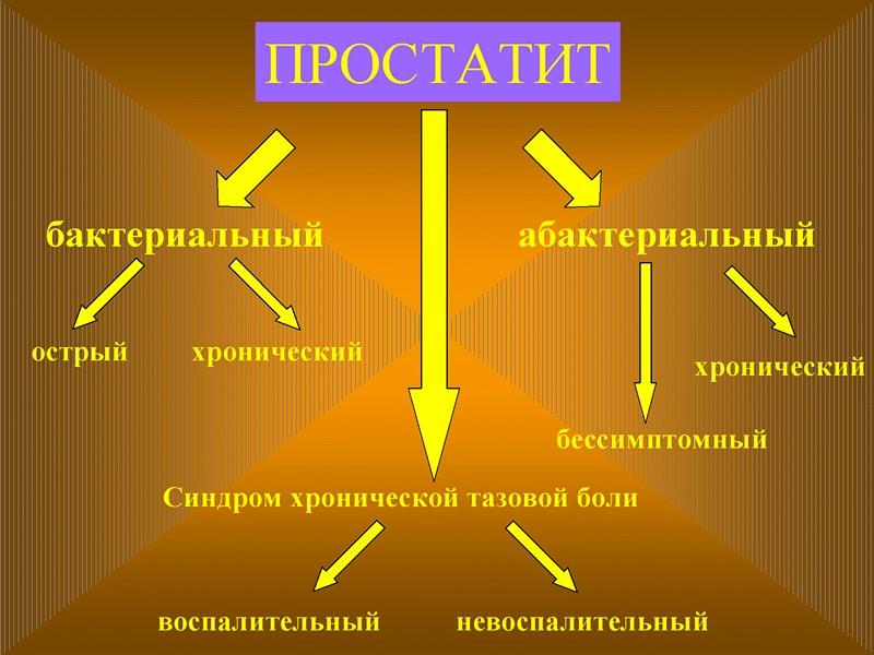 Вирусная форма простатита