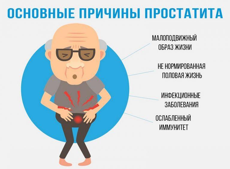 Ослабление эрекции от простатита помпа и простатит