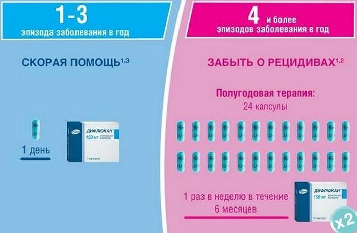 Как принимать Дифлюкан для лечения молочницы у женщин и мужчин